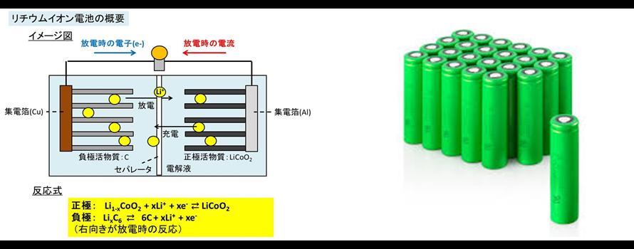 シェア トップ リチウム イオン 電池